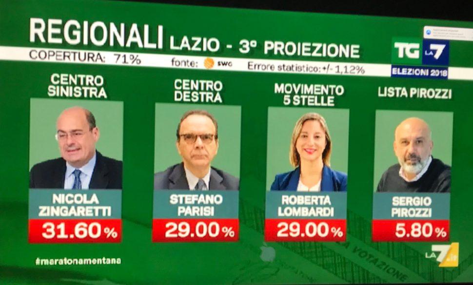 Proiezioni Opinio-Rai, Zingaretti al 34%