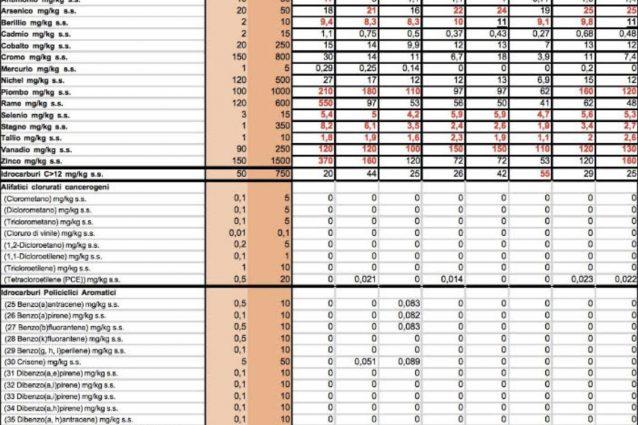 Grafico del dossier a cura del CDCA(Centro Documentazione Conflitti Ambientali)