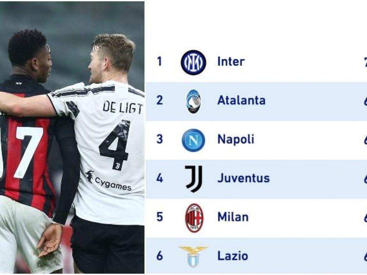 Perché il Milan è quinto anche se a pari punti con Napoli e ...