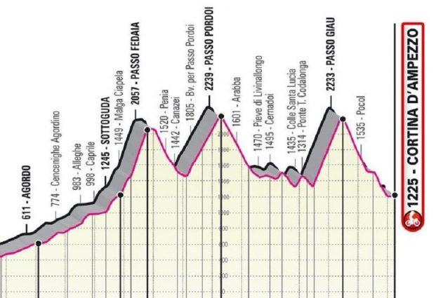 planimetria newsbox 1621847280082 638x425 - Condizioni meteo avverse: cancellati il Passo Fedaia e il Pordoi dalla 16a tappa del Giro d'Italia