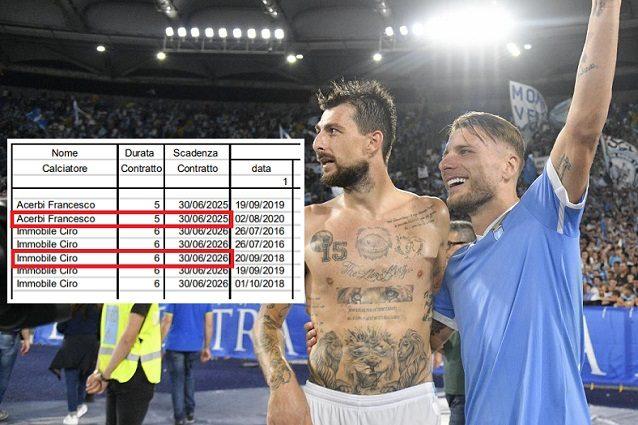 Acerbi immobile rinnovi - Ciro Immobile e Francesco Acerbi a vita alla Lazio: rinnovi fino al 2026 e al 2025