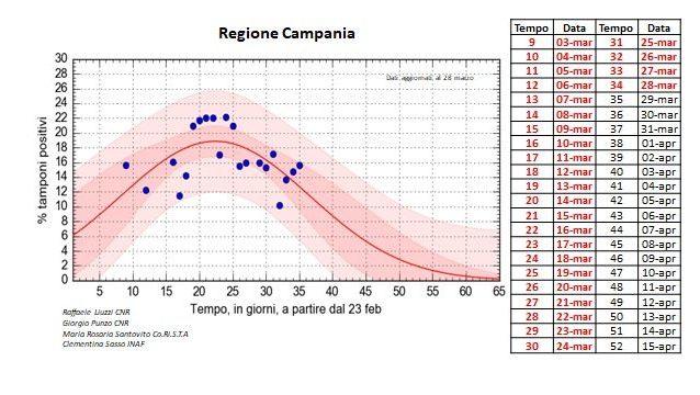Coronavirus in Campania, altri 193 casi: 1.945 il totale de