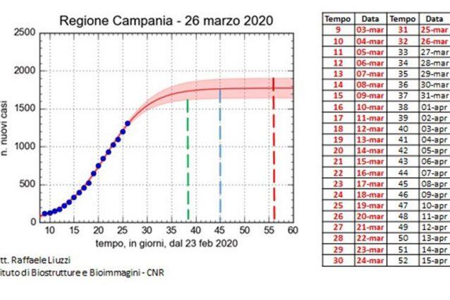 Coronavirus Campania, curve di previsione: a metà aprile meno contagi se ...