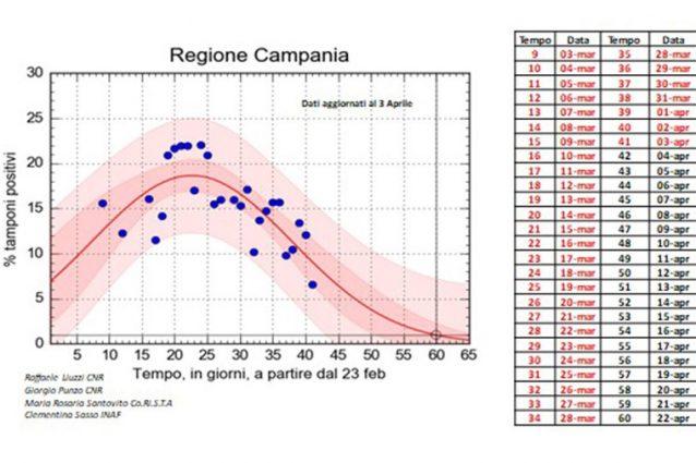 Coronavirus, in Campania De Luca stanzia un sostegno anche p