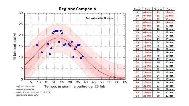 Coronavirus in Campania, i dati del 1 aprile: su 1676 tampon