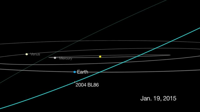 L'orbita di 2004 BL86 (Image credit: NASA/JPL–Caltech)