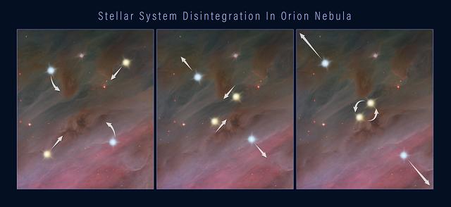 La disgregazione del sistema stellare multiplo, a causa delle forza gravitazionali