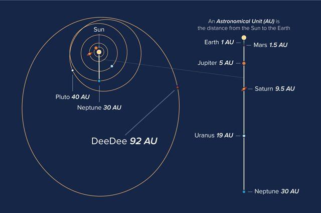 L'orbita peculiare di Dee Dee attorno al Sole: per completarla impiega 1.100 anni