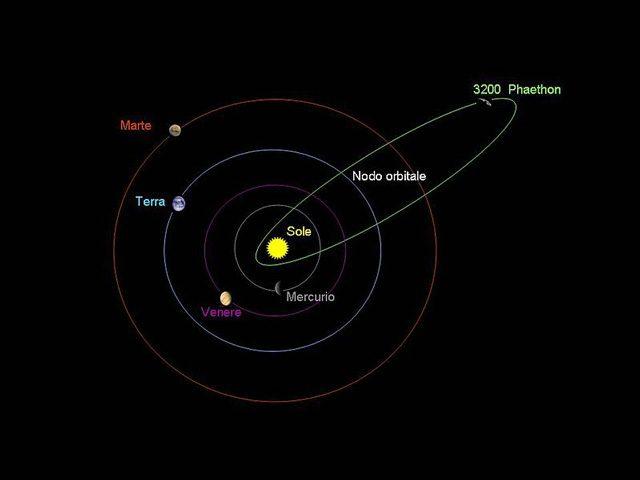 L'orbita di 3200 Phaethon – Credit: Wikipedia
