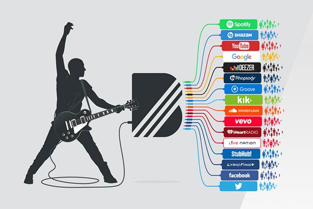 YouTube acquisisce BandPage, la piattaforma che aiuta i musicisti a monetizzare