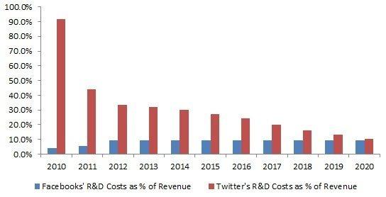 twitter costi ricerca e sviluppo