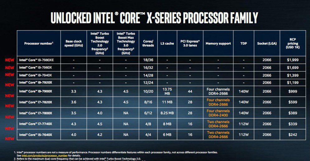 Intel Core i9, presentato il super processore da 18 core