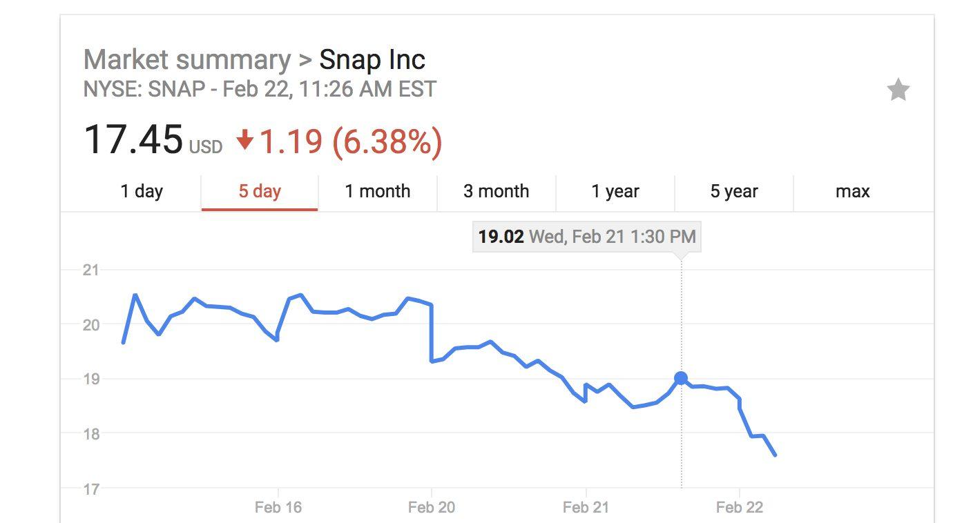 Kylie Jenner twitta su Snapchat: il social perde 1,3 miliardi di dollari
