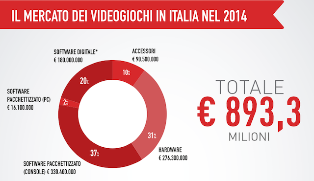 aesvi videogiochi italia 2015