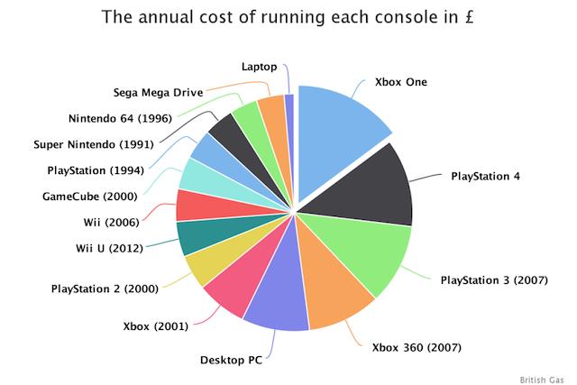 costo-consumo-console