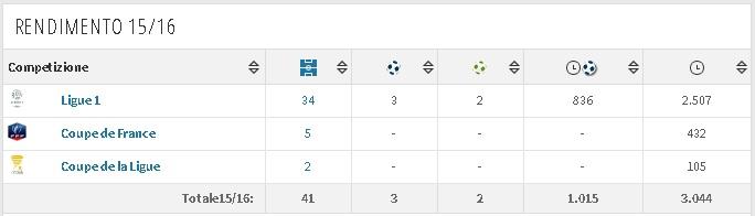 Terza Maglia Borussia Dortmund Raphael Guerreiro