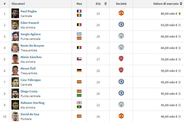 La top 10 dei calciatori di premier league con il pi alto for Il piu alto dei cieli cruciverba