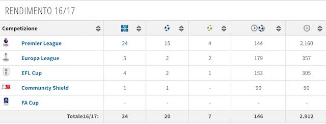 Il rendimento di Ibrahimovic (foto Transfertmarkt)