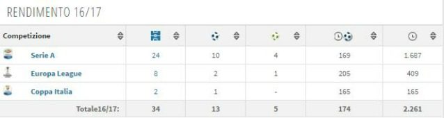Il rendimento di Bernardeschi in stagione (fonte Transfermarkt)