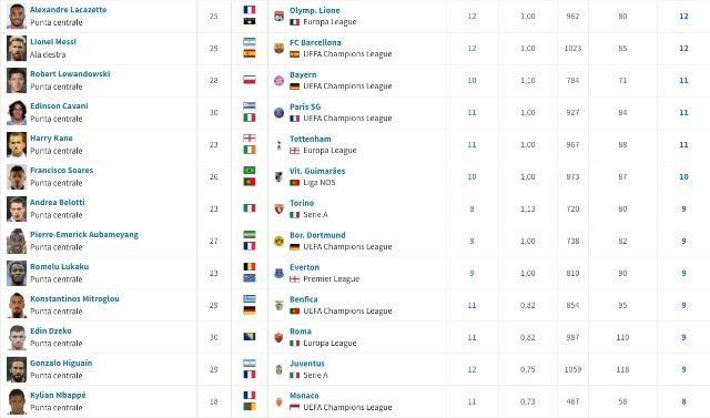 I cannonieri d'Europa fra tornei nazionali, Champions ed Europa League (transfermarkt)