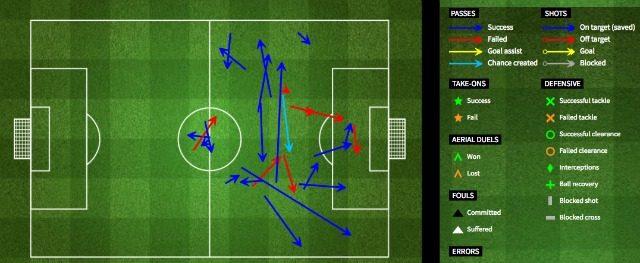 L'apporto in termini di partecipazione offensiva di Ibrahimovic (fourfourtwo)