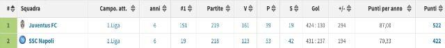Il rendimento in termini di punti di Juventus e Napoli (transfermarkt)