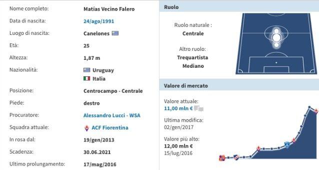 La scheda di Vecino (Transfermarkt)