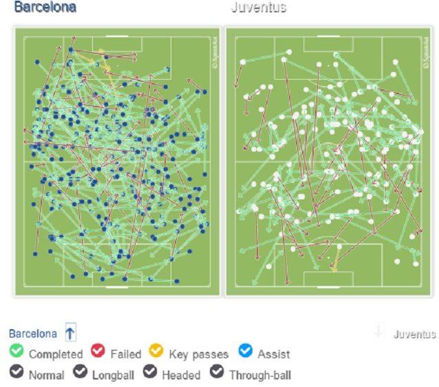 Il possesso palla nel primo tempo: la Juve verticalizza di più e arriva anche di più in area