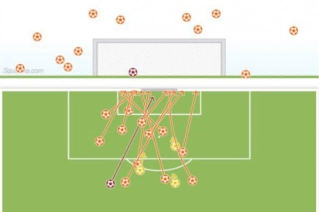 Un solo tiro nello specchio della porta del Barça nel 1° tempo (fonteSquawka)