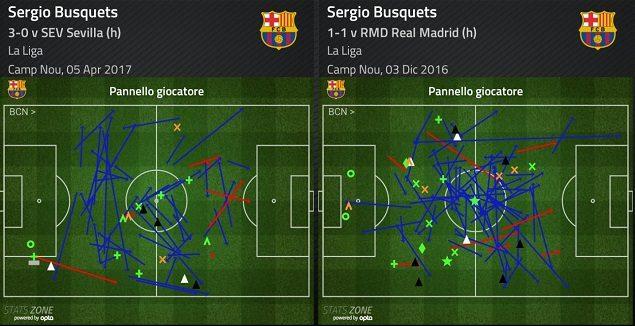 Busquets contro il Siviglia nel 3–4–3 e contro il Real a dicembre nel 4–3–3. Come cambia l'occupazione dello spazio e il suo ruolo nel gioco