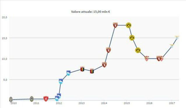 Immobile un gol da 2 milioni di euro - Calcolo del valore catastale di un immobile ...