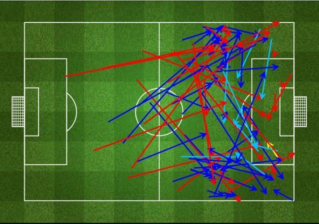 Le aperture dal centro sugli esterni decisive nella manovra offensiva della Juventus all'andata