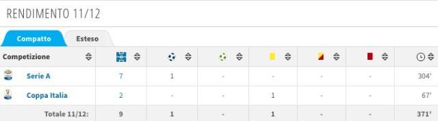 La scheda di Krasic ai tempi della Juve (fonte Transfermarkt), il secondo anno fu durissimo