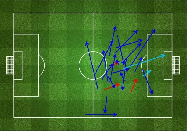 Messi completa 22 passaggi su 25 nel primo tempo, crea due chance ma gravita lontano dalla porta