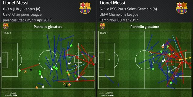 Messi contro la Juve e il PSG. La tendenza ad accentrarsi non cambia, se parte da ala destra la squadra si sbilancia