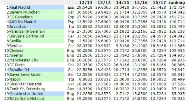 La posizione della Juventus nella graduatoria generale del Ranking Uefa