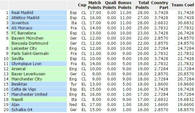La posizione della Juventus nel Ranking Uefa stagionale 2016/2017