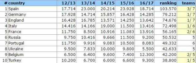 Il Ranking Uefa per nazioni, Italia quarta