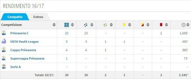 Rendimento di Soleri nella stagione attuale (fonte Transfermarkt.com)