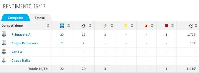 Rendimento di Cutrone nella stagione attuale (fonte transfermarkt.com)