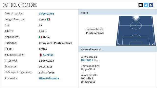 Scheda anagrafica di Cutrone (fonte transfermarkt.com)