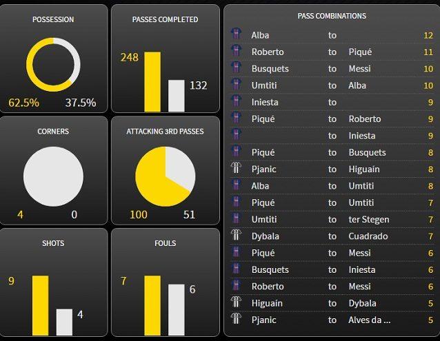 I dati del primo tempo. Nella Juventus, spicca il coinvolgimento nella manovra di Pjanic, chiamato a gestire i tempi del gioco