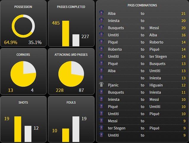 Le statistiche finali del match