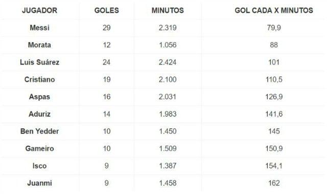 La tabella pubblicata da As sulla media gol/minuti giocati dei calciatori nella Liga