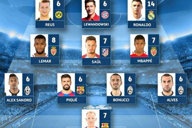 La Top 11 della Champions pubblicata dalla Uefa
