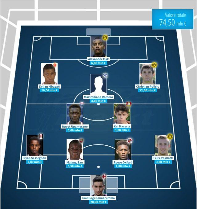 Il team degli Under 18 per valore di mercato (transfermarkt.com)