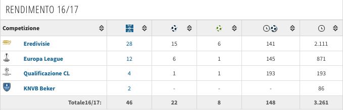 I numeri di Kasper Dolberg. (transfermarkt.it)