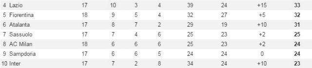 Zona Europa League (whoscored)