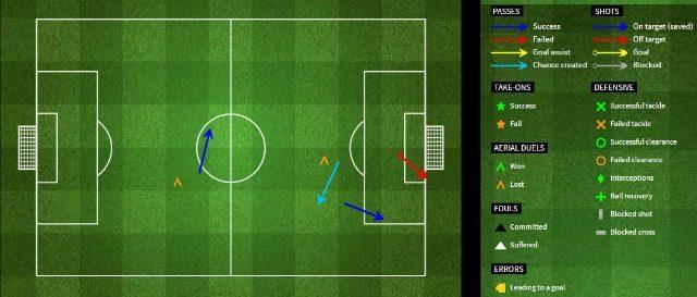 Le giocate collezionate da Mlakar nel suo esordio contro il Palermo (fourfourtwo.com)