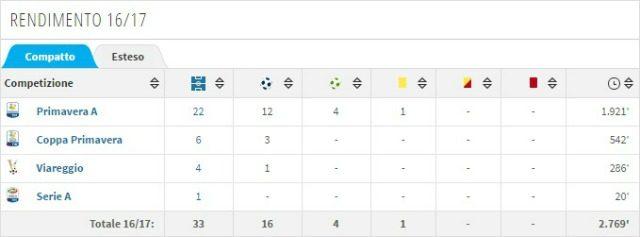 Il rendimento di Mlakar in questa stagione agonistica (transfermarkt)